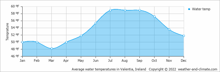 Weather and climate kenmare ireland average monthly rainfall