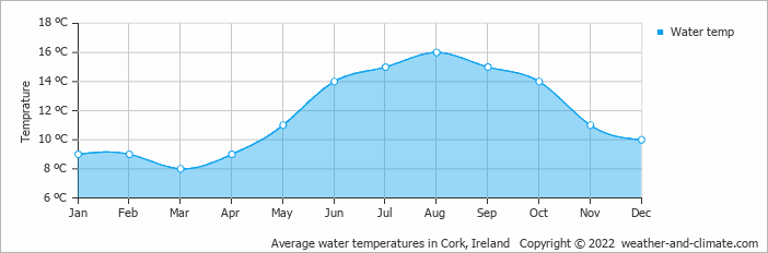 Average water temperatures in Cork, Ireland   Copyright © 2018 www.weather-and-climate.com