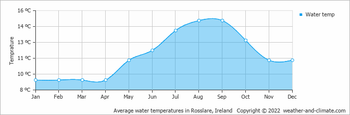 Average water temperatures in Rosslare, Ireland   Copyright © 2018 www.weather-and-climate.com