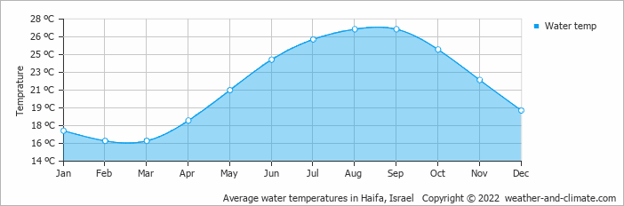 Average water temperatures in Haifa, Israel   Copyright © 2019 www.weather-and-climate.com