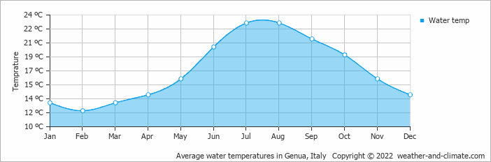 Average water temperatures in Genua, Italy   Copyright © 2018 www.weather-and-climate.com