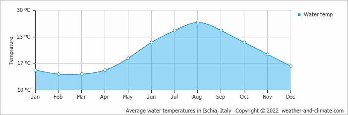 Average water temperatures in Ischia, Italy   Copyright © 2018 www.weather-and-climate.com