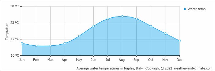 Average water temperatures in Naples, Italy   Copyright © 2018 www.weather-and-climate.com