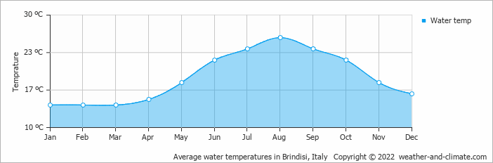 Average water temperatures in Brindisi, Italy   Copyright © 2020 www.weather-and-climate.com