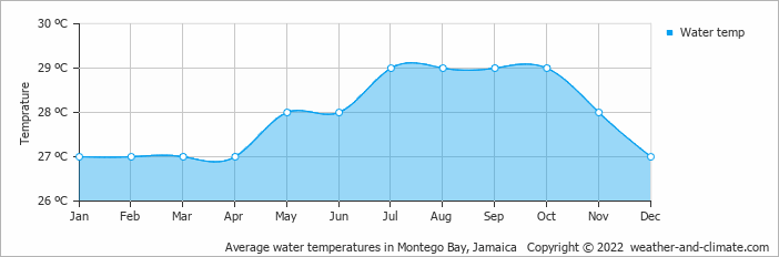 Average water temperatures in Montego Bay, Jamaica   Copyright © 2020 www.weather-and-climate.com