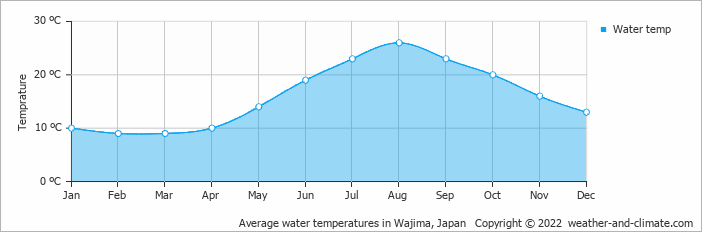 Wajima Japan  city photo : Average water temperatures in Wajima, Japan Copyright © 2016 www ...
