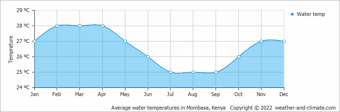 Average water temperatures in Mombasa, Kenya   Copyright © 2017 www.weather-and-climate.com