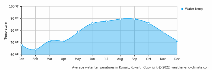 Average water temperatures in Kuwait, Kuwait   Copyright © 2018 www.weather-and-climate.com