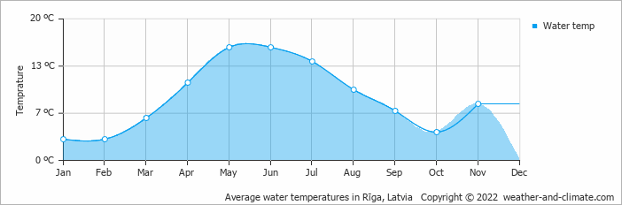 Average water temperatures in Rīga, Latvia   Copyright © 2019 www.weather-and-climate.com