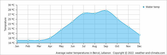 Average water temperatures in Beirut, Lebanon   Copyright © 2020 www.weather-and-climate.com