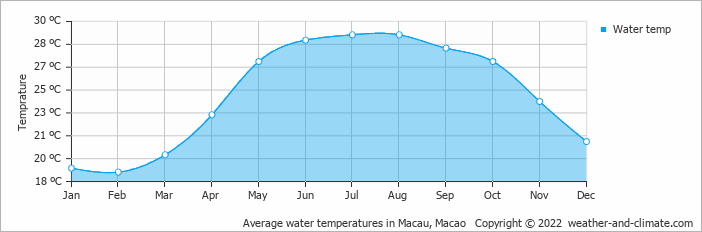 Average water temperatures in Macau, Macao   Copyright © 2020 www.weather-and-climate.com