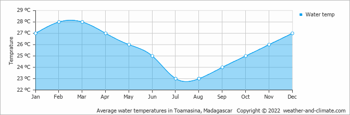 Average water temperatures in Toamasina, Madagascar   Copyright © 2017 www.weather-and-climate.com