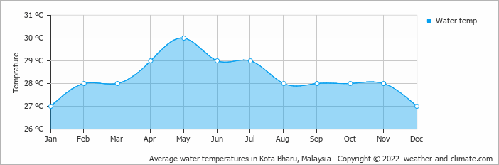 Average water temperatures in Kota Bharu, Malaysia   Copyright © 2015 www.weather-and-climate.com