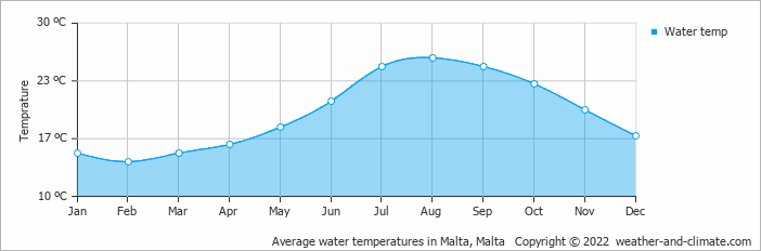 Average water temperatures in Malta, Malta   Copyright © 2020 www.weather-and-climate.com