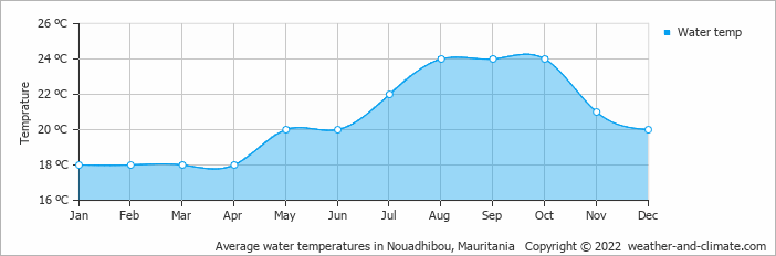 Average water temperatures in Nouadhibou, Mauritania   Copyright © 2020 www.weather-and-climate.com