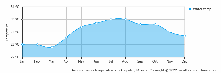 Average water temperatures in Acapulco, Mexico   Copyright © 2020 www.weather-and-climate.com