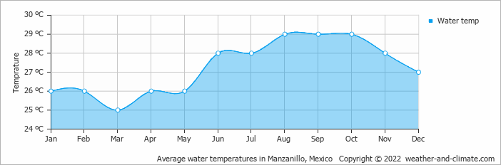 Average water temperatures in Manzanillo, Mexico   Copyright © 2019 www.weather-and-climate.com