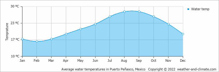 Average water temperatures in Puerto Peñasco, Mexico   Copyright © 2019 www.weather-and-climate.com