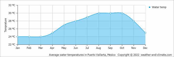 Average water temperatures in Puerto Vallarta, Mexico   Copyright © 2019 www.weather-and-climate.com
