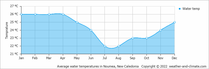 Noumea New Caledonia  city photos : Weather and Climate: Noumea, New Caledonia, average monthly , Rainfall ...