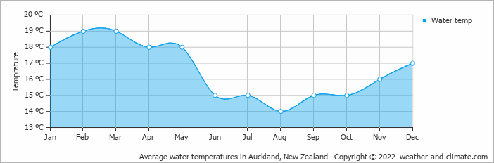 Average water temperatures in Auckland, New Zealand   Copyright © 2018 www.weather-and-climate.com