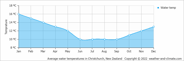 Average water temperatures in Christchurch, New Zealand   Copyright © 2019 www.weather-and-climate.com