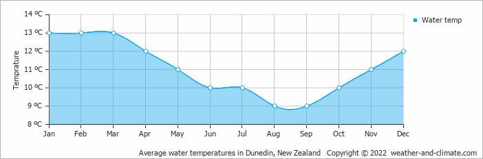 Average water temperatures in Dunedin, New Zealand   Copyright © 2018 www.weather-and-climate.com