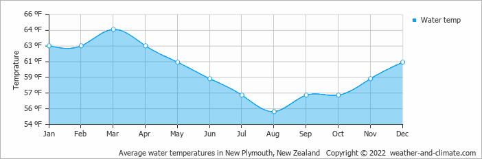Climate Stratford New Zealand Average Monthly Water