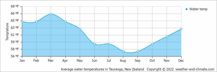 Average water temperatures in Tauranga, New Zealand   Copyright © 2019 www.weather-and-climate.com