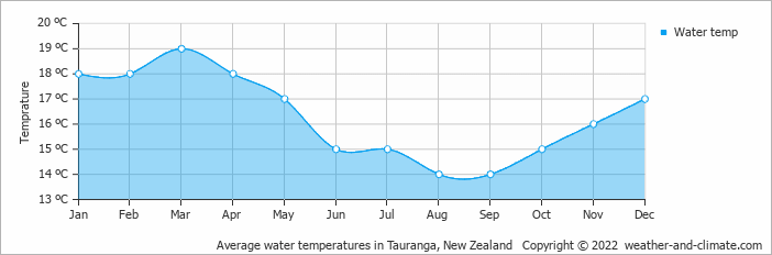 Average water temperatures in Tauranga, New Zealand   Copyright © 2020 www.weather-and-climate.com