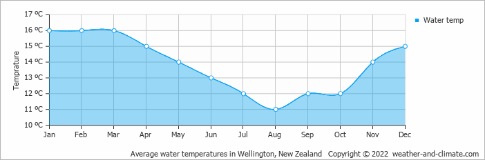 Average Water Temperatures In Wellington New Zealand Copyright 2019 Www Weather And