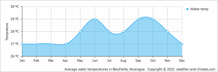 Average water temperatures in Bleufields, Nicaragua   Copyright © 2019 www.weather-and-climate.com