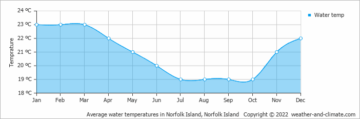 Average water temperatures in Norfolk Island, Norfolk Island   Copyright © 2018 www.weather-and-climate.com
