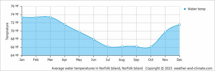 Norfolk Island Water Temperature