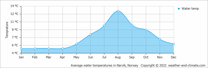 Average water temperatures in Narvik, Norway   Copyright © 2020 www.weather-and-climate.com