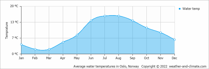 Average water temperatures in Oslo, Norway   Copyright © 2020 www.weather-and-climate.com