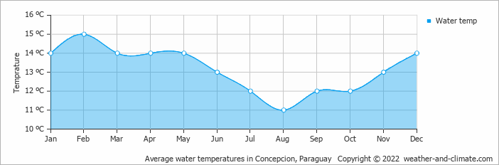Average water temperatures in Concepcion, Paraguay   Copyright © 2020 www.weather-and-climate.com