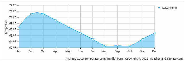 Average water temperatures in Trujillo, Peru   Copyright © 2020 www.weather-and-climate.com