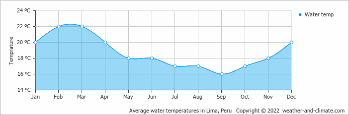 Average water temperatures in Lima, Peru   Copyright © 2017 www.weather-and-climate.com