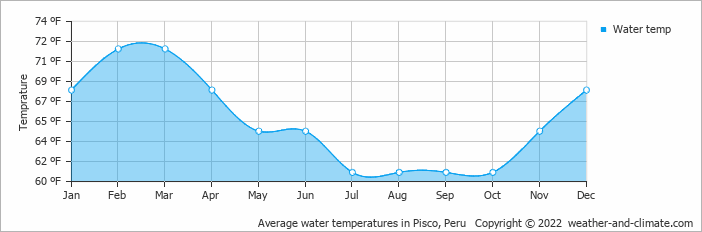 Average water temperatures in Pisco, Peru   Copyright © 2020 www.weather-and-climate.com