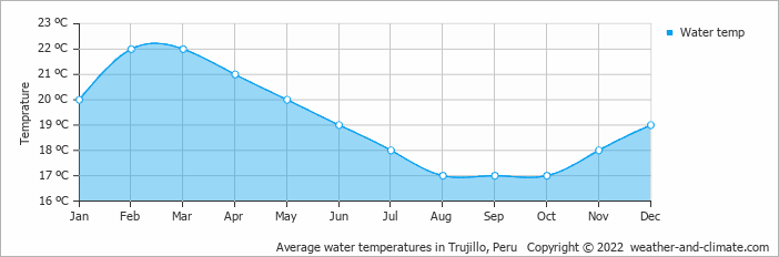Average water temperatures in Trujillo, Peru   Copyright © 2019 www.weather-and-climate.com
