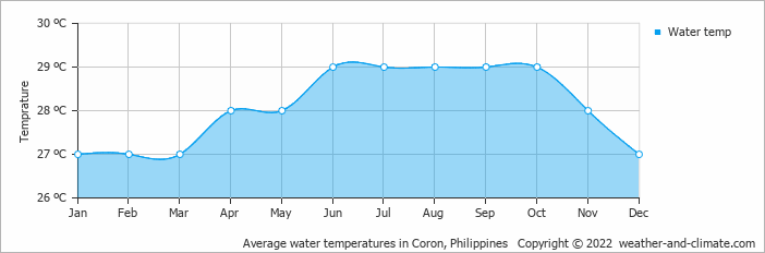 Average water temperatures in Coron, Philippines   Copyright © 2020 www.weather-and-climate.com