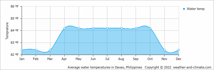 Average water temperatures in Davao, Philippines   Copyright © 2013 www.weather-and-climate.com