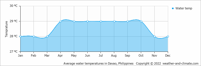 Average water temperatures in Davao, Philippines   Copyright © 2015 www.weather-and-climate.com