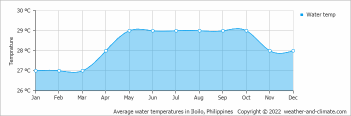 Average water temperatures in Iloilo, Philippines   Copyright © 2013 www.weather-and-climate.com