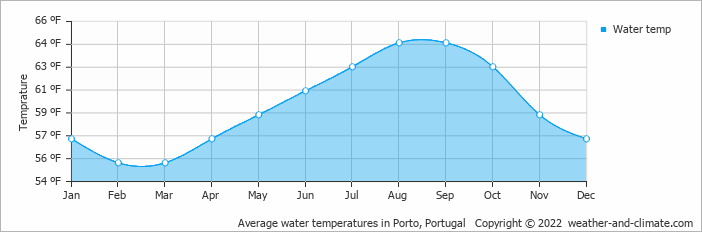 Average water temperatures in Porto, Portugal   Copyright © 2020 www.weather-and-climate.com