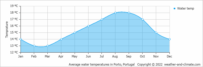 Average water temperatures in Porto, Portugal   Copyright © 2019 www.weather-and-climate.com