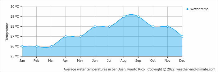 Average water temperatures in San Juan, Puerto Rico   Copyright © 2020 www.weather-and-climate.com