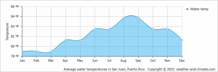Average water temperatures in San Juan, Puerto Rico   Copyright © 2019 www.weather-and-climate.com