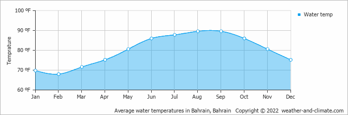 Average water temperatures in Dammam, Saudi Arabia   Copyright © 2013 www.weather-and-climate.com